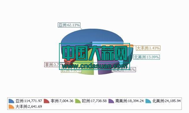 2019年10月大蒜出口走势图2