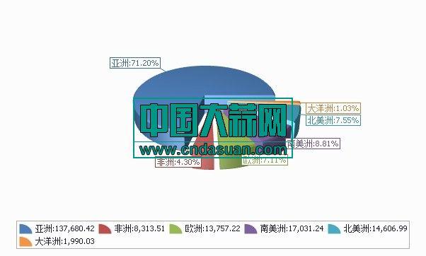2019年1-12月分洲出口数量、 金额