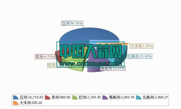 2020年1-1月分洲出口数量、 金额