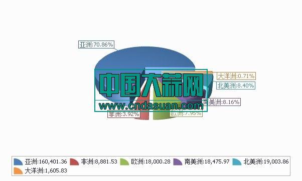 2020年1-2月分洲出口数量、 金额