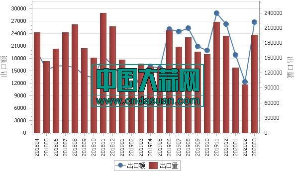 2018年4月-2020年3月各月出口金额