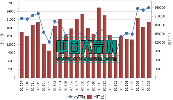 2017年9月-2019年8月各月大蒜出口金额