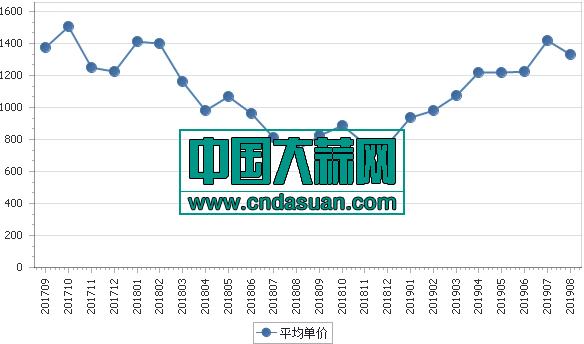 2017年9月-2019年8月各月大蒜出口平均单价走势美元/吨